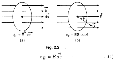RBSE Solutions for Class 12 Physics Chapter 2 Gauss's Law and its Applications 15