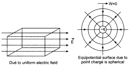 RBSE Solutions For Class 12 Physics In Hindi 3 Electric Potential