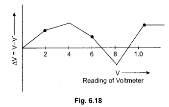 RBSE Solutions for Class 12 Physics Chapter 6 Electric Circuit 31