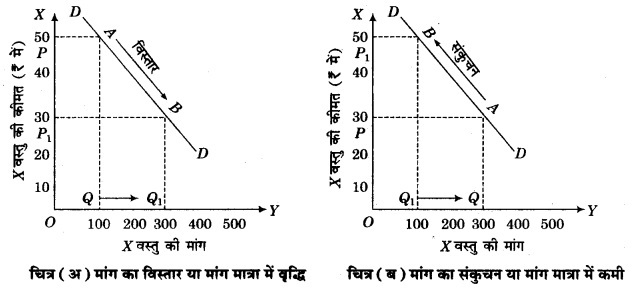 RBSE Solutions for Class 12 Economics Chapter 3 मांग की अवधारणा