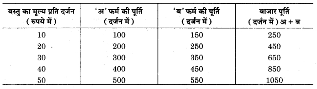 RBSE Solutions for Class 12 Economics Chapter 5 पूर्ति की अवधारणा