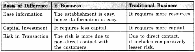 RBSE Class 11 Business Studies Chapter 9 1