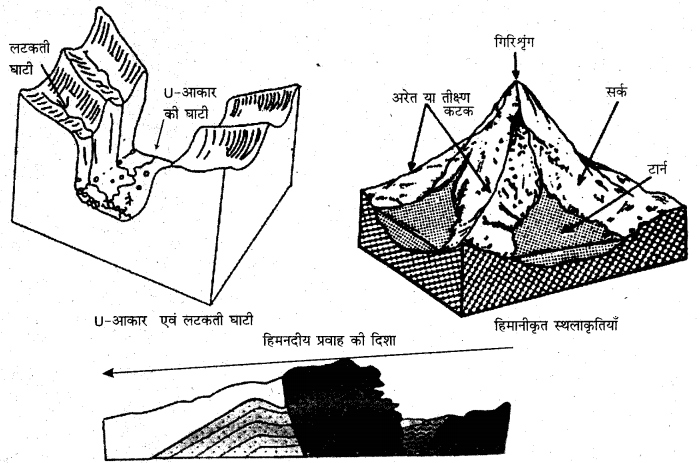 RBSE Solutions for Class 11 Physical Geography Chapter 10 अपरदन के कारक 7