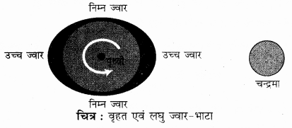 RBSE Solutions for Class 11 Physical Geography Chapter 18 महासागरीय जल की गतियाँ 2