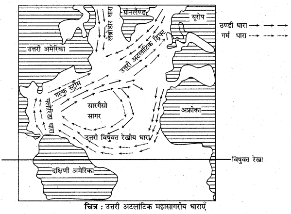 RBSE Solutions for Class 11 Physical Geography Chapter 18 महासागरीय जल की गतियाँ 8