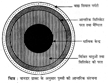 RBSE Solutions for Class 11 Physical Geography Chapter 4 पृथ्वी की आन्तरिक संरचना 1