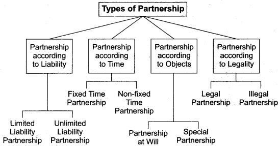 RBSE Solutions for Class 12 Accountancy Chapter 1 General Introduction of Partnership