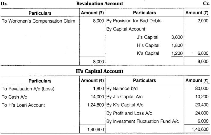 RBSE Solutions for Class 12 Accountancy Chapter 3 Accounting for Retirement and Death of Partner