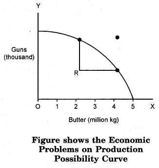 RBSE Solutions for Class 12 Economics Chapter 1 Introduction to Economics