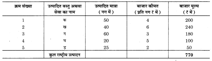 RBSE Solutions for Class 12 Economics Chapter 16 राष्ट्रीय आय का मापन