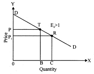RBSE Solutions for Class 12 Economics Chapter 4 Price Elasticity of Demand