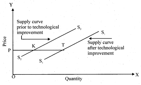 RBSE Solutions for Class 12 Economics Chapter 5 Concept of Supply