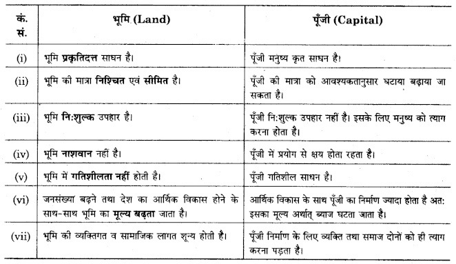 RBSE Solutions for Class 12 Economics Chapter 7 उत्पादन की अवधारणा