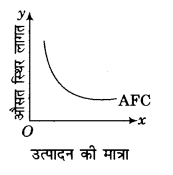 RBSE Solutions for Class 12 Economics Chapter 8 लागत की अवधारणा