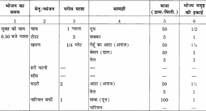 RBSE Solutions for Class 12 Home Science Chapter 16 विशिष्ट अवस्था में पोषण- गर्भावस्था - 8