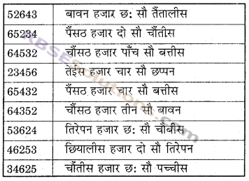 RBSE Solutions for Class 6 Maths Chapter 1 संख्याओं की समझ In Text Exercise