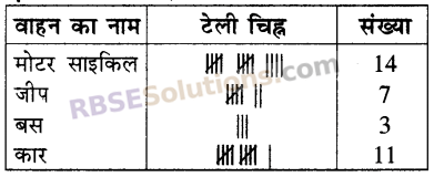 RBSE Solutions for Class 5 Maths Chapter 9 आँकड़े In Text Exercise