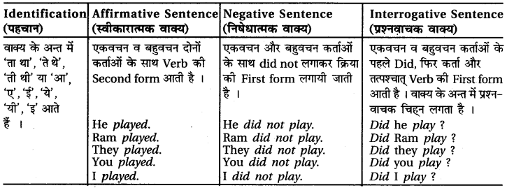 RBSE Class 6 English Grammar Tenses (Correct Forms of the Verbs) image 14