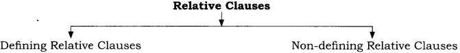 RBSE Class 10 English Grammar Clauses image 1