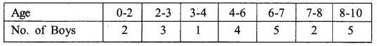 RBSE Solutions for Class 11 Economics Chapter 9 Median 23