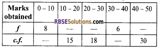 RBSE Solutions for Class 9 Maths Chapter 15 Statistics Additional Questions - 11