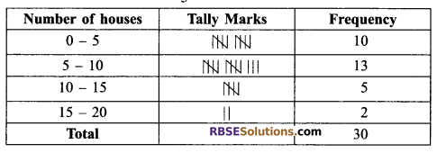 RBSE Solutions for Class 9 Maths Chapter 15 Statistics Ex 15.2 - 15