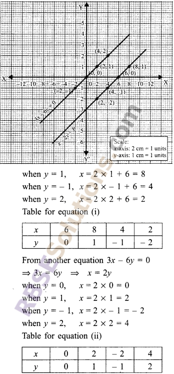 RBSE Solutions for Class 9 Maths Chapter 4 Linear Equations in Two Variables Ex 4.1 3
