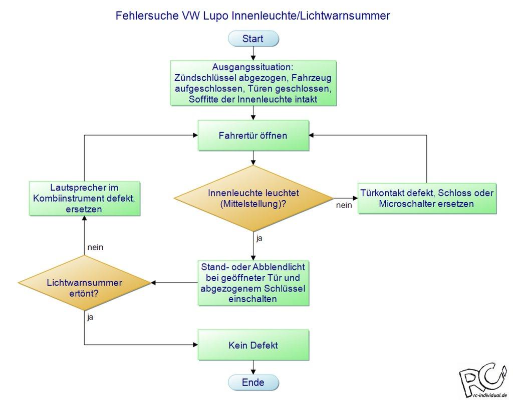 Schön Verkabelung Lichter Galerie - Elektrische Schaltplan-Ideen ...