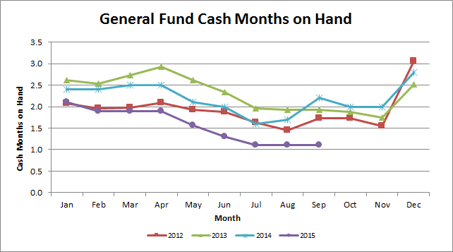 September2015 Cash Months on Hand