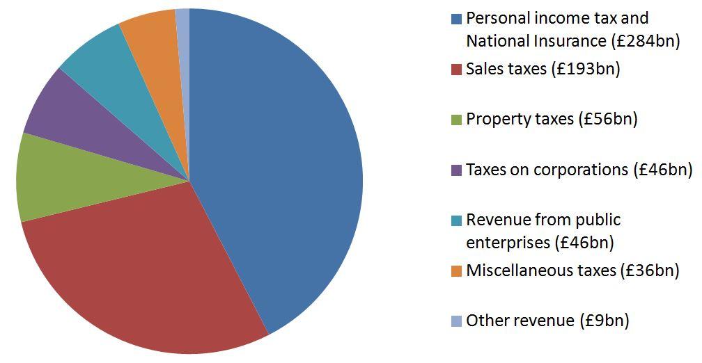 Budget 2015: | Rtuc's Blog