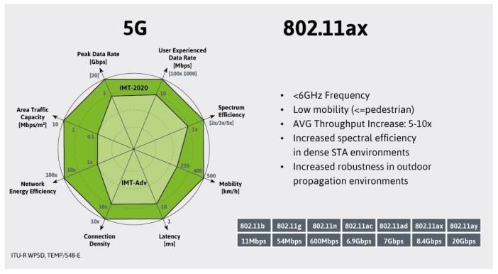 5G-type capabilities