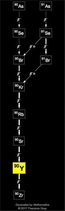 Exemple de la chaîne de désintégration du strontium 90 (source:https://periodictable.com/Isotopes/039.90/Decay2.jpg)