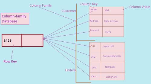 NoSQL Column Family Database