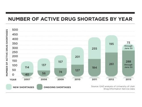 drug shortages by year
