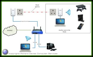 Computer work options  wired and wireless solutions for home and business