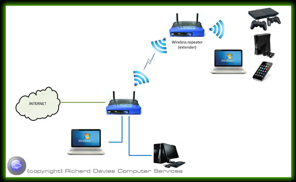 Wireless Access Point Layout