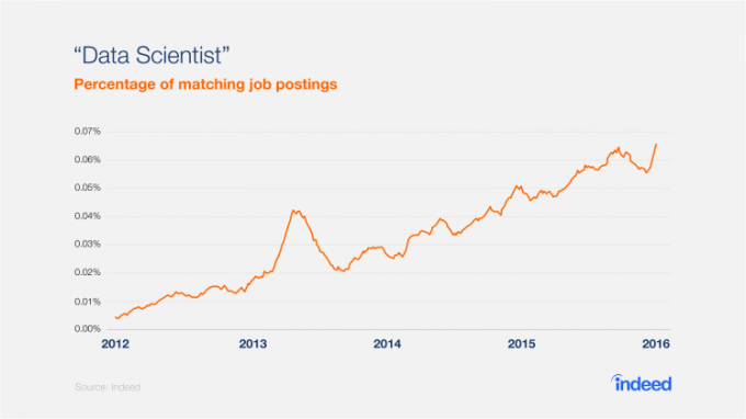 data scientist job postings chart