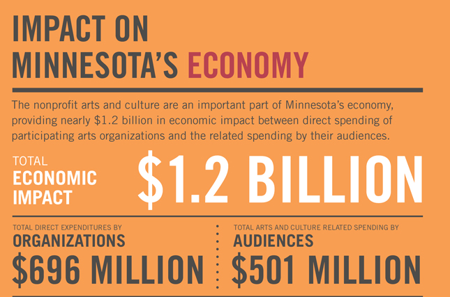 Impact on Minnesota's Economy