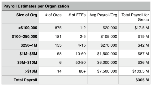 Payroll Estimates