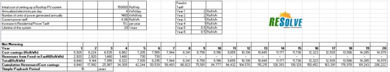 TN Scenario Analysis - Net Metering