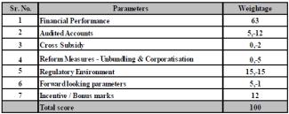 Rating Parameters