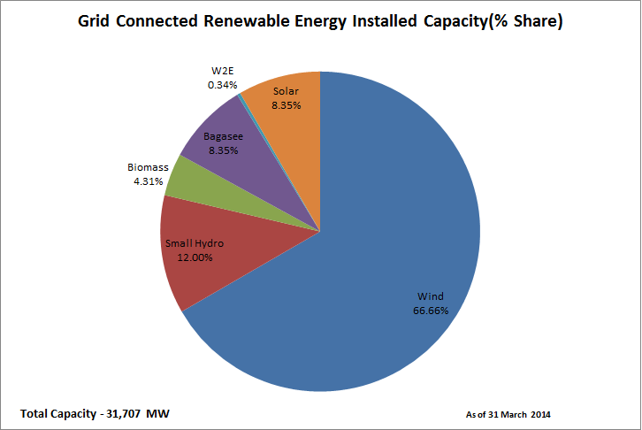 Installed capacity 31March 2014