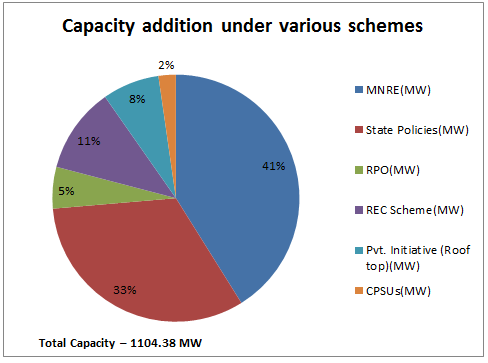 Capaciy under various schemes - March 2015