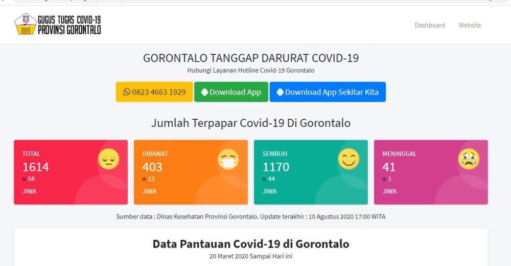 Data Corona Gorontalo