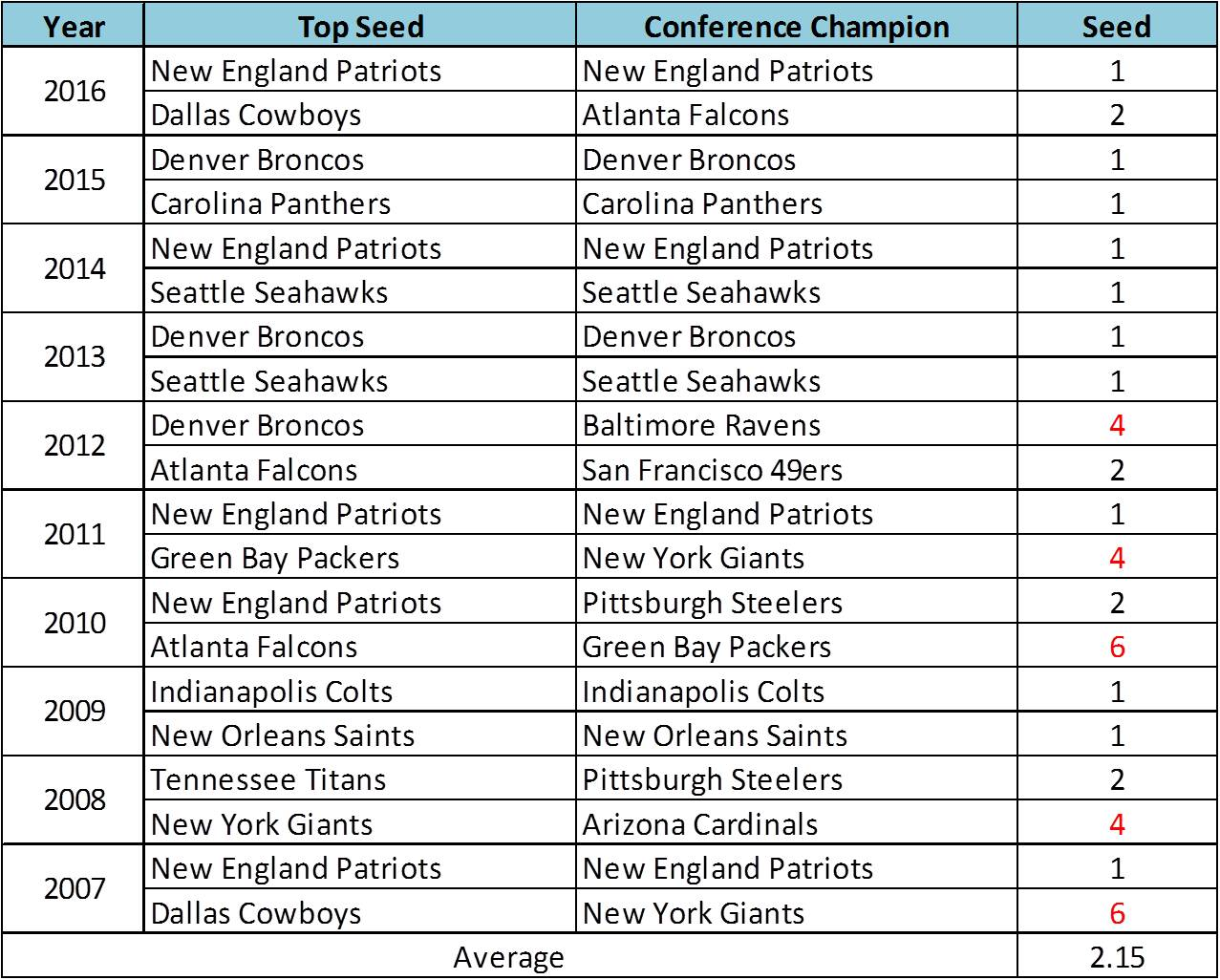 2018-01-05 NFL playoff results - Read and Reaction