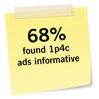 68% found 1p4c ads informative