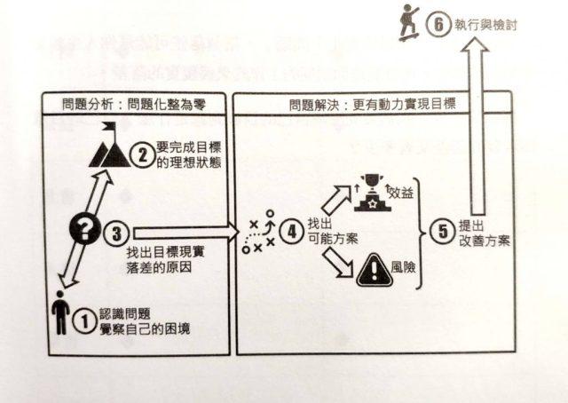 拆解問題的六個基本步驟