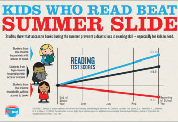 Kids Who Read Beat Summer Slide. Studies show that access to books during the summer prevents a drastic loss in reading skill - especially for kids in need.  (PRNewsFoto/First Book)