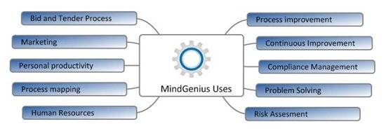 MindGenius - excellent mind mapping software