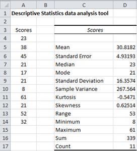 Descriptive Statistics data analysis tool output
